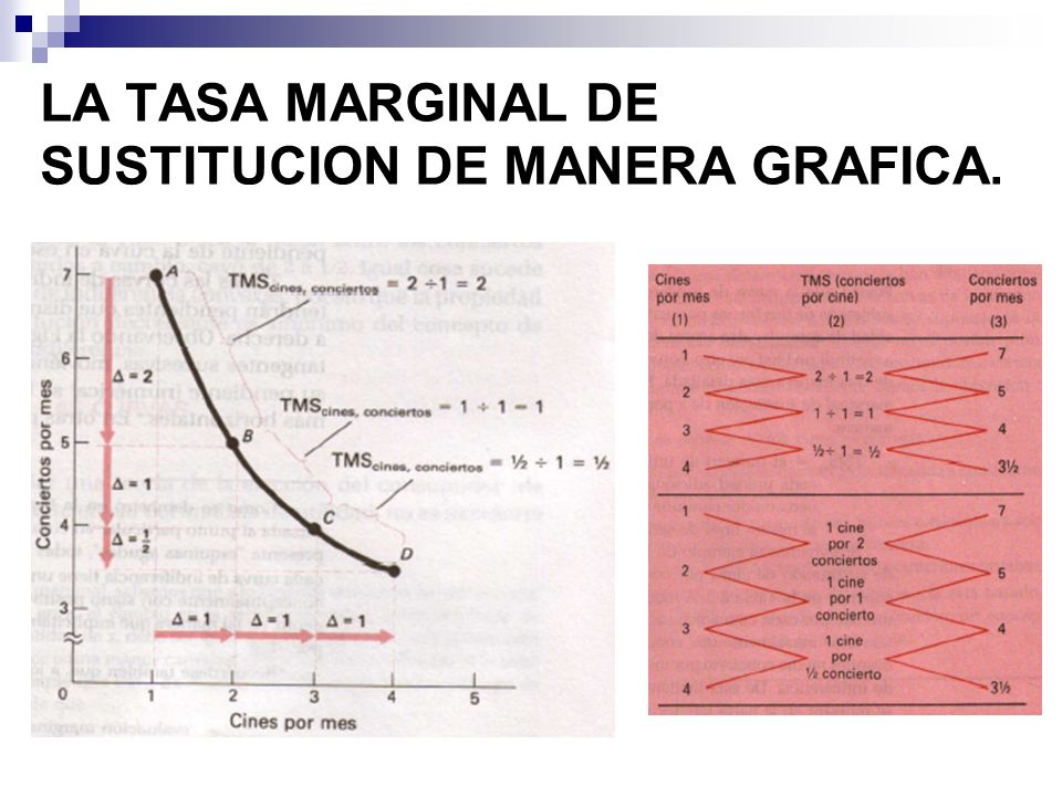 LA TASA MARGINAL DE SUSTITUCION DE MANERA GRAFICA.