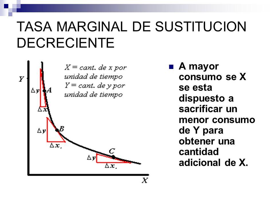 TASA MARGINAL DE SUSTITUCION DECRECIENTE