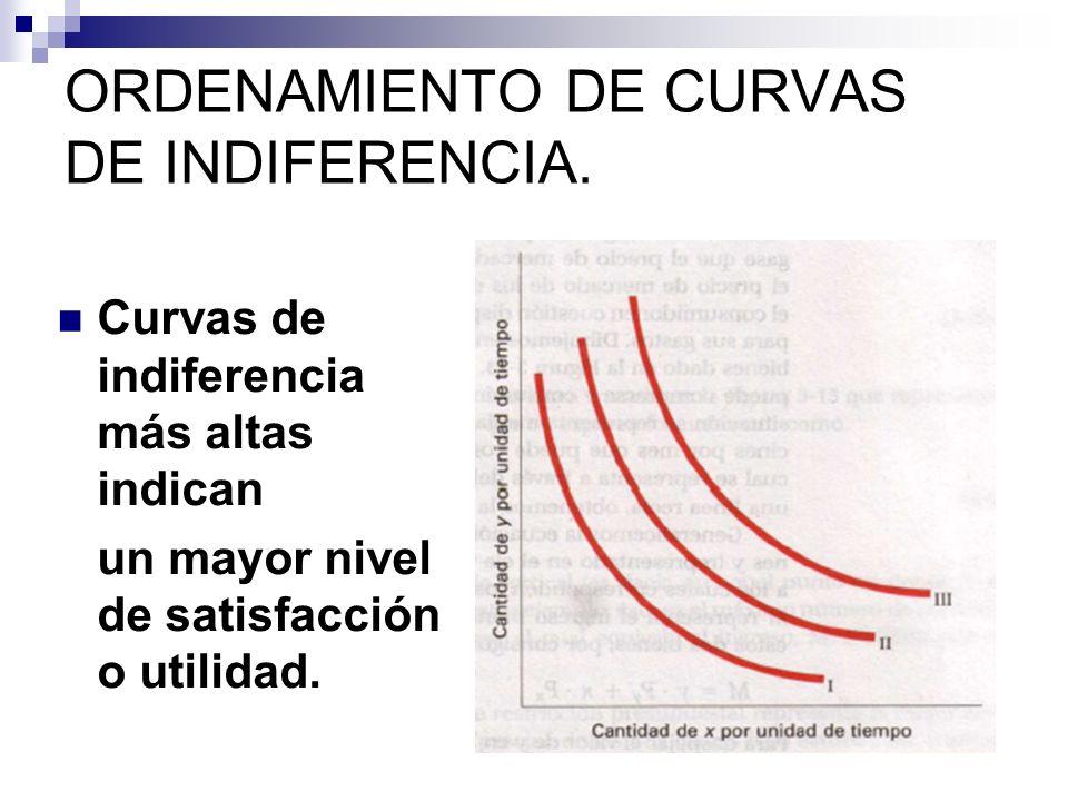 ORDENAMIENTO DE CURVAS DE INDIFERENCIA.