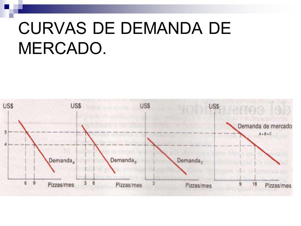 CURVAS DE DEMANDA DE MERCADO.