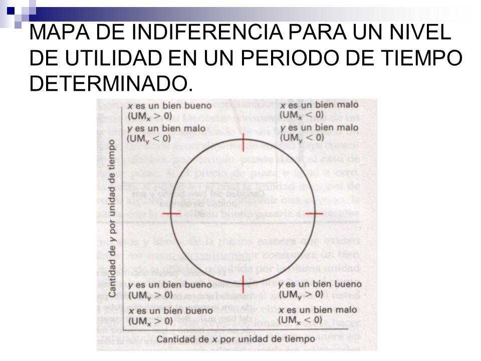 MAPA DE INDIFERENCIA PARA UN NIVEL DE UTILIDAD EN UN PERIODO DE TIEMPO DETERMINADO.