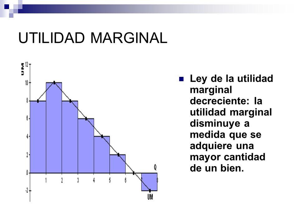 UTILIDAD MARGINAL Ley de la utilidad marginal decreciente: la utilidad marginal disminuye a medida que se adquiere una mayor cantidad de un bien.