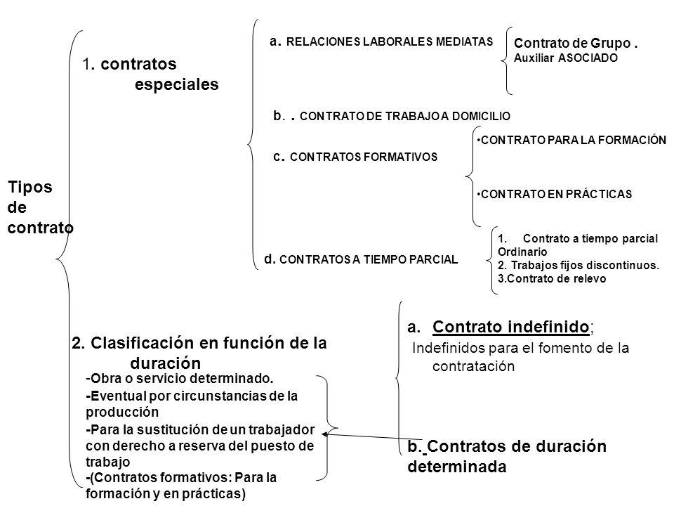 Indefinidos para el fomento de la contratación
