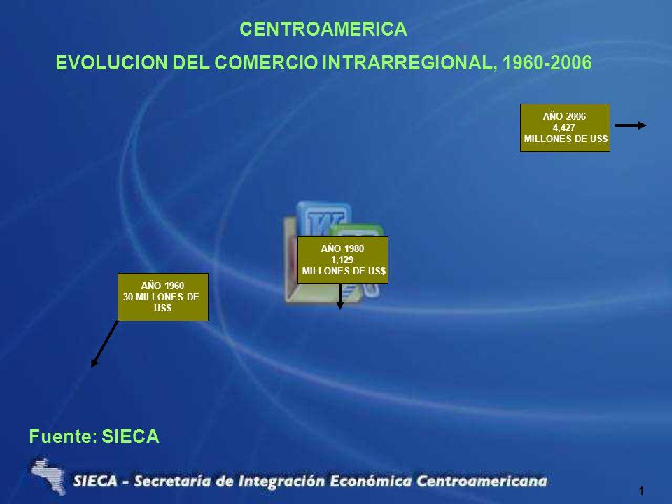 EVOLUCION DEL COMERCIO INTRARREGIONAL, 1960-2006