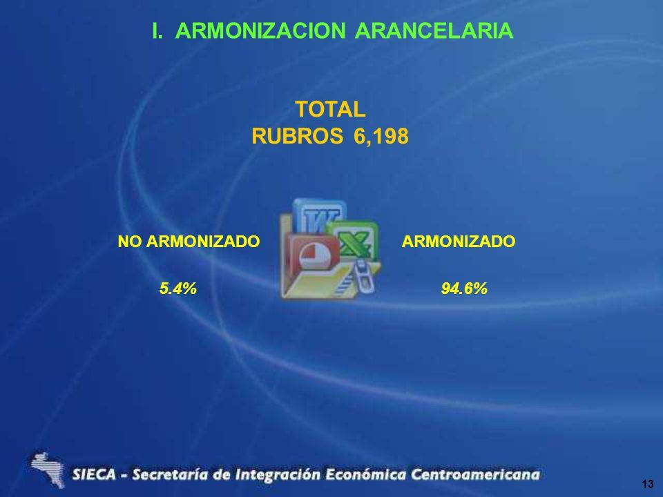 I. ARMONIZACION ARANCELARIA