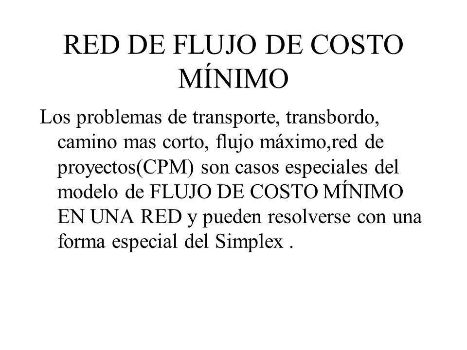 RED DE FLUJO DE COSTO MÍNIMO