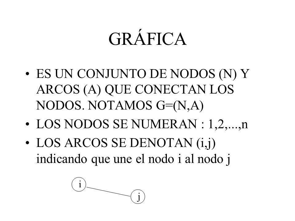 GRÁFICA ES UN CONJUNTO DE NODOS (N) Y ARCOS (A) QUE CONECTAN LOS NODOS. NOTAMOS G=(N,A) LOS NODOS SE NUMERAN : 1,2,...,n.