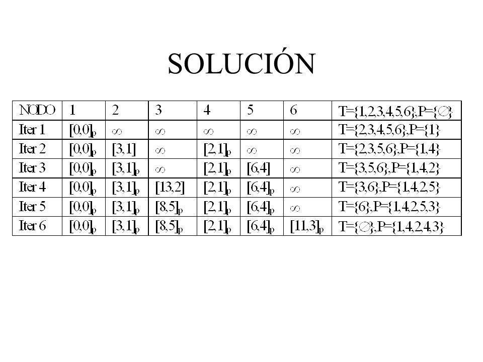 SOLUCIÓN