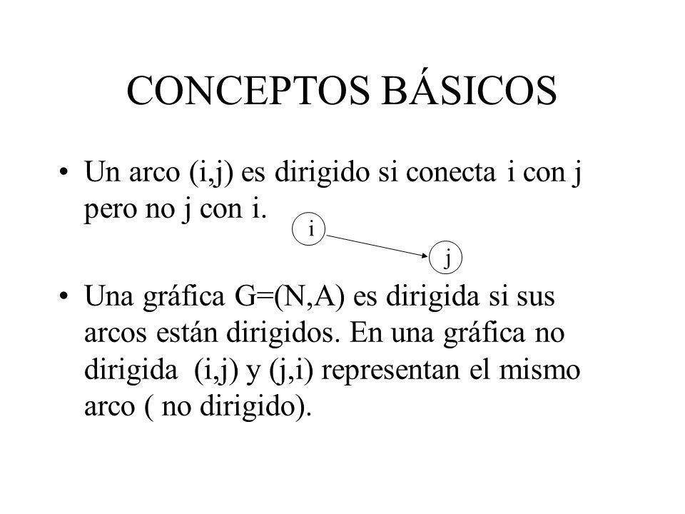 CONCEPTOS BÁSICOS Un arco (i,j) es dirigido si conecta i con j pero no j con i.