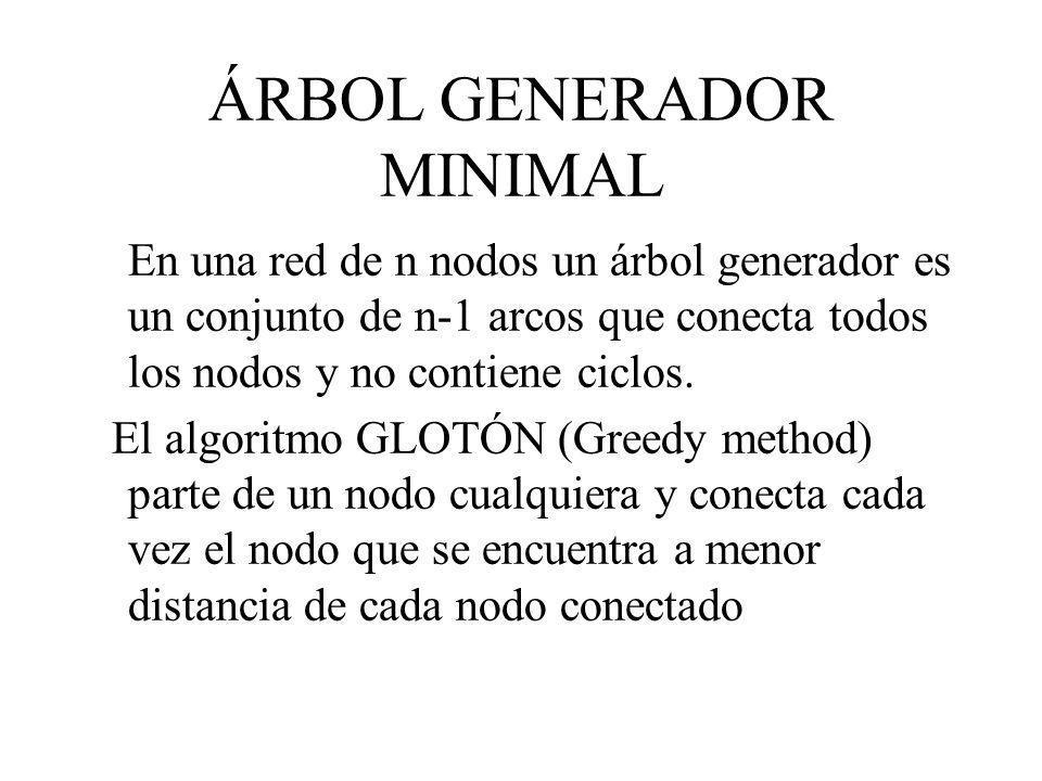 ÁRBOL GENERADOR MINIMAL