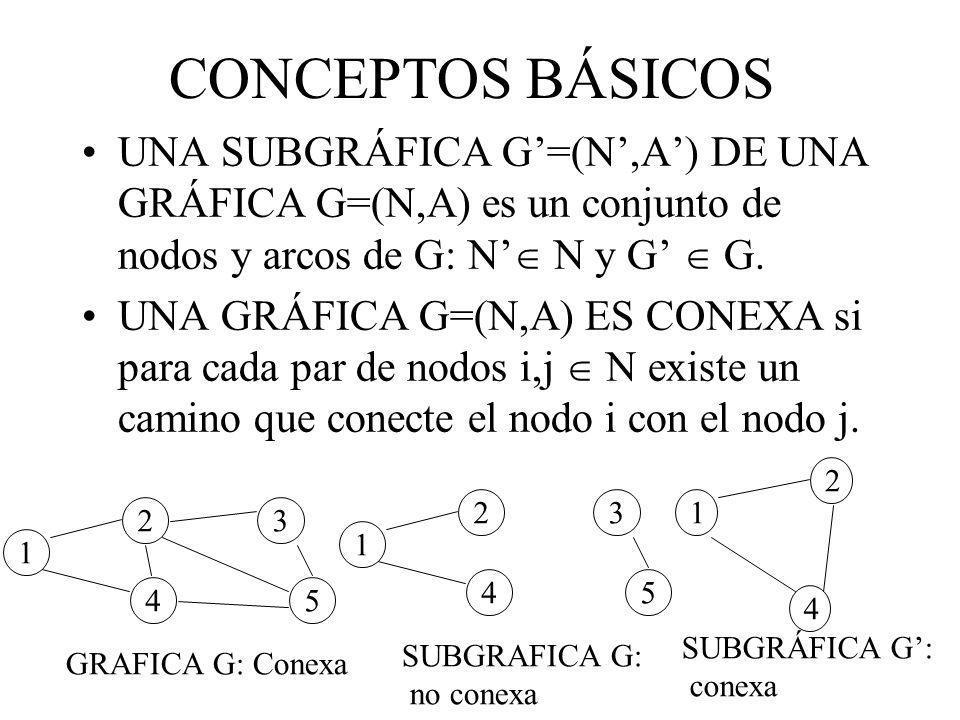 CONCEPTOS BÁSICOS UNA SUBGRÁFICA G'=(N',A') DE UNA GRÁFICA G=(N,A) es un conjunto de nodos y arcos de G: N' N y G'  G.