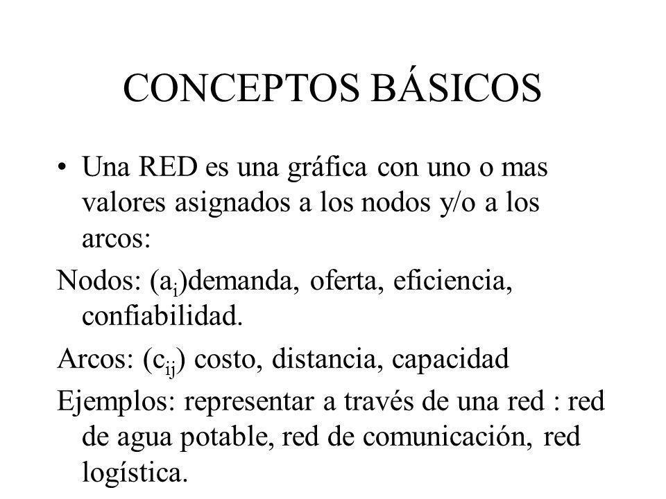 CONCEPTOS BÁSICOS Una RED es una gráfica con uno o mas valores asignados a los nodos y/o a los arcos: