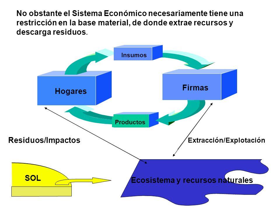 Ecosistema y recursos naturales