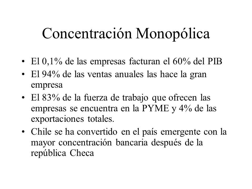 Concentración Monopólica