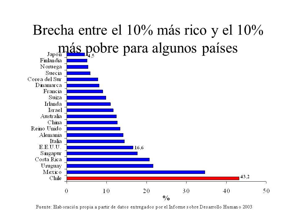 Brecha entre el 10% más rico y el 10% más pobre para algunos países