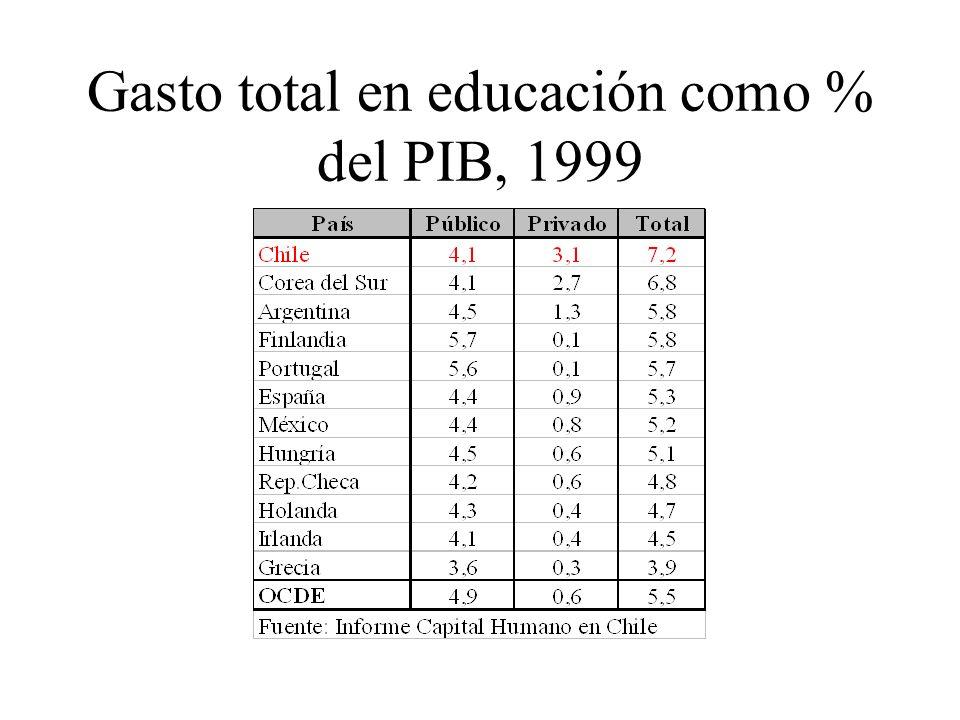 Gasto total en educación como % del PIB, 1999
