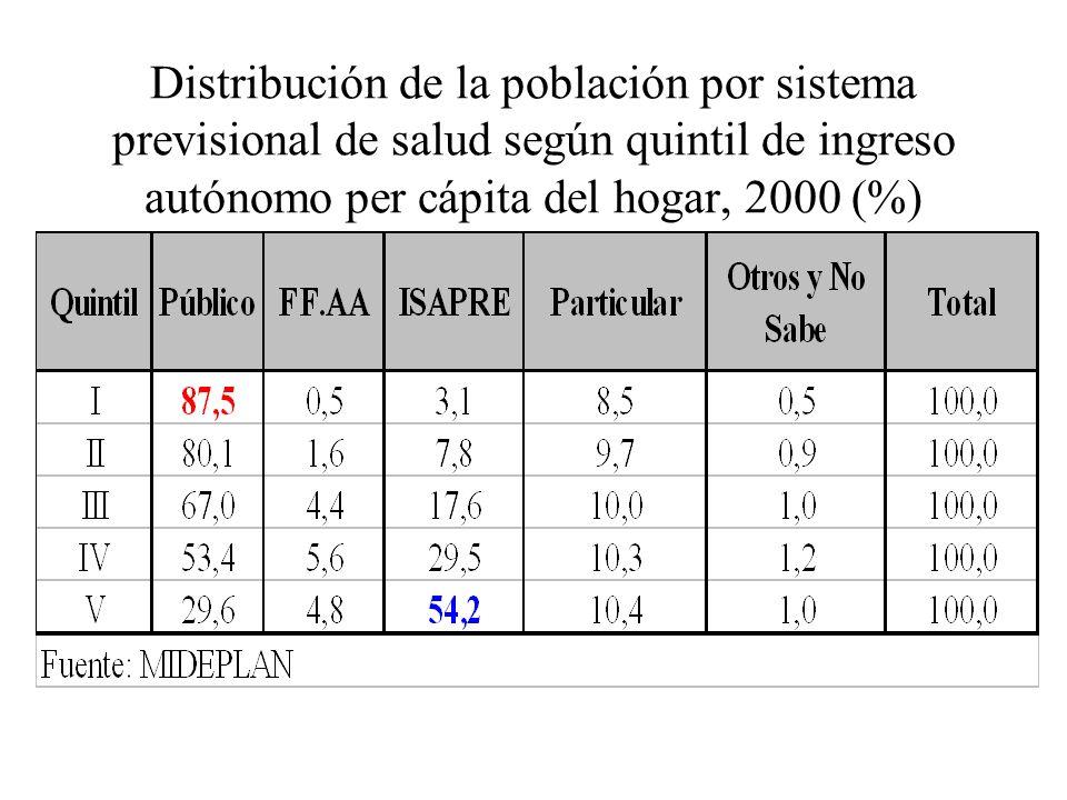 Distribución de la población por sistema previsional de salud según quintil de ingreso autónomo per cápita del hogar, 2000 (%)