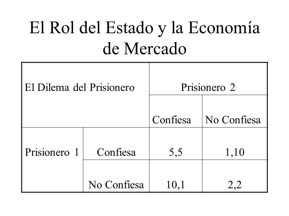 El Rol del Estado y la Economía de Mercado