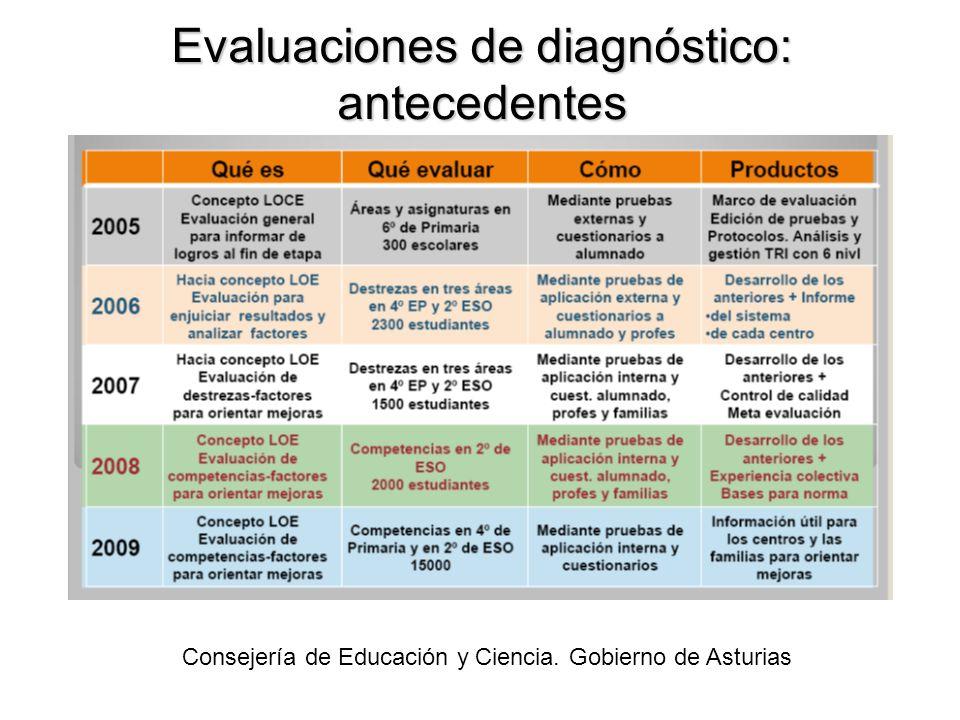 Evaluaciones de diagnóstico: antecedentes