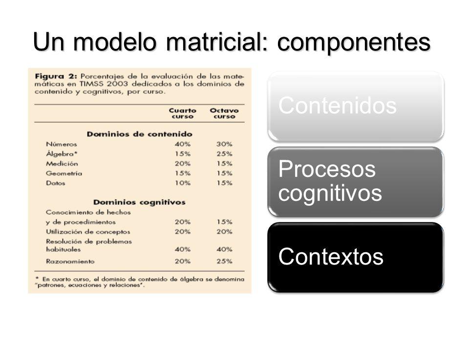 Un modelo matricial: componentes