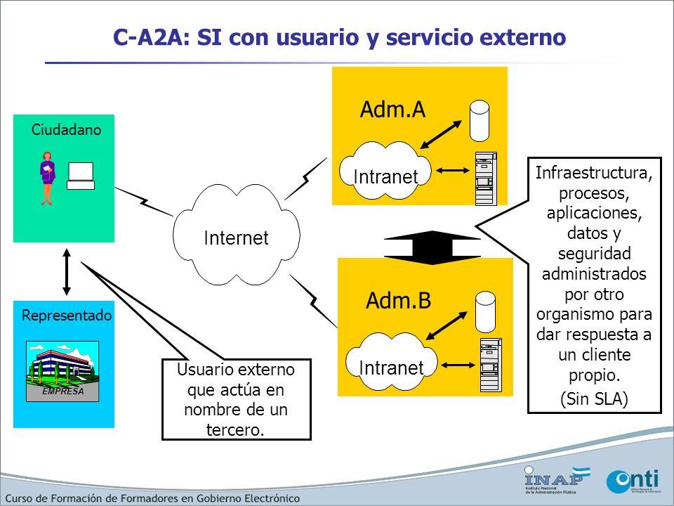 C-A2A: SI con usuario y servicio externo