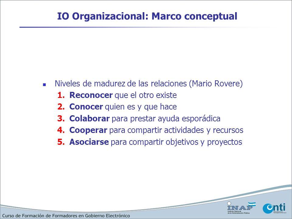 IO Organizacional: Marco conceptual