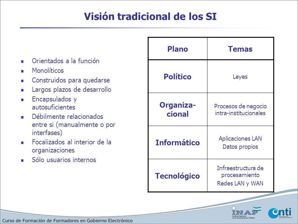 Visión tradicional de los SI