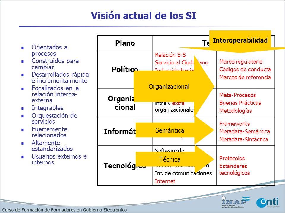 Visión actual de los SI Plano Temas Político Organiza-cional