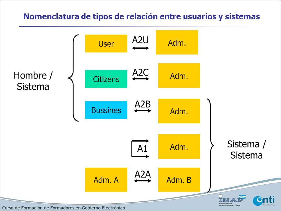 Nomenclatura de tipos de relación entre usuarios y sistemas
