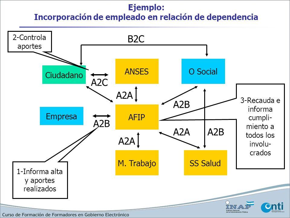 Ejemplo: Incorporación de empleado en relación de dependencia