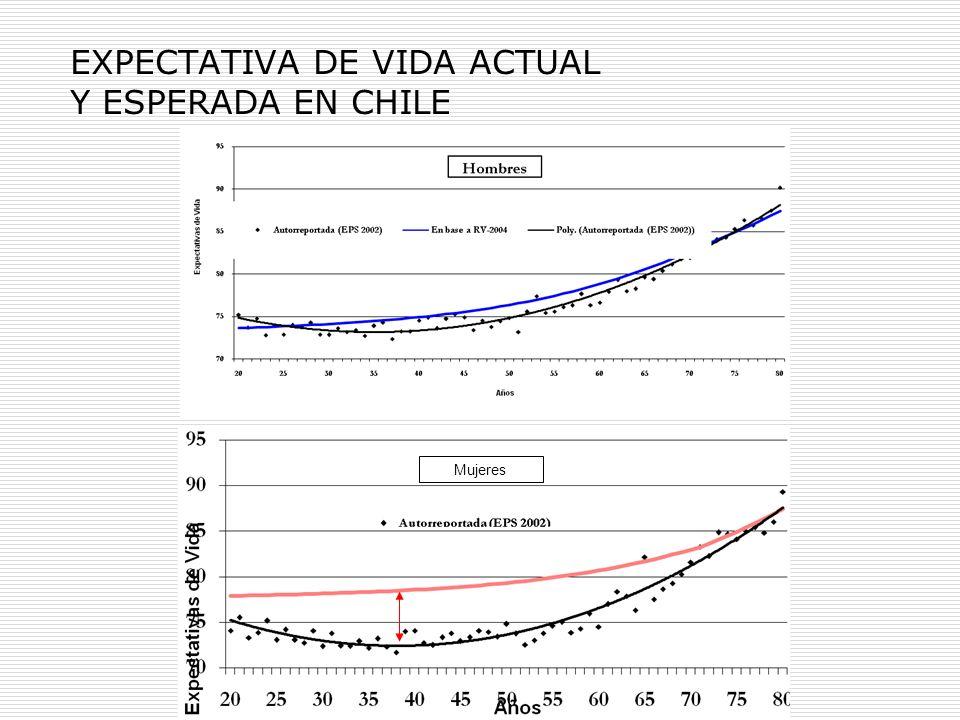 EXPECTATIVA DE VIDA ACTUAL Y ESPERADA EN CHILE