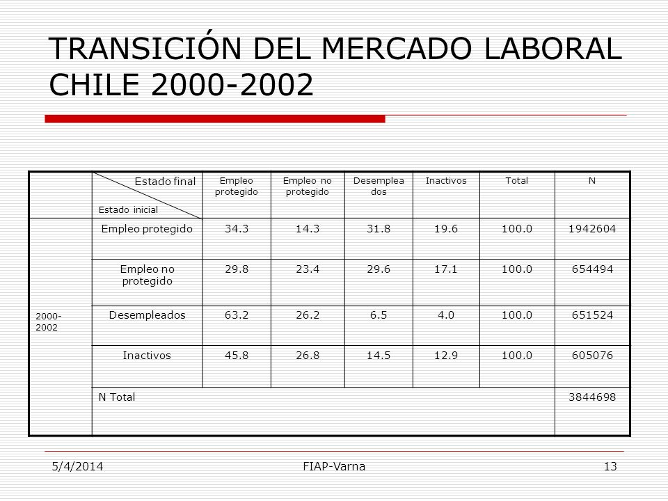 TRANSICIÓN DEL MERCADO LABORAL CHILE 2000-2002