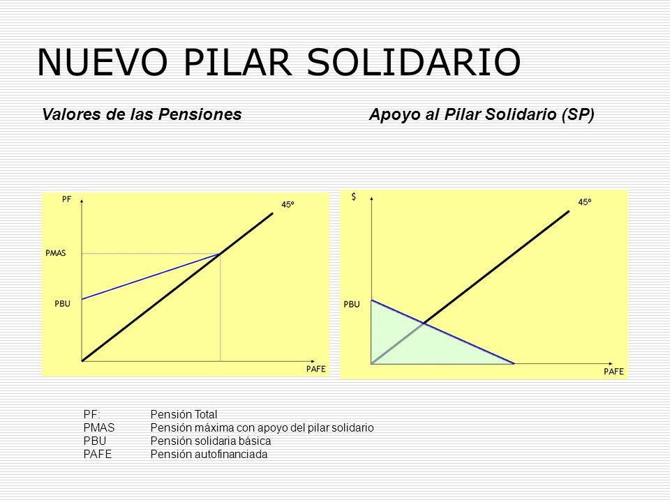 NUEVO PILAR SOLIDARIO Valores de las Pensiones Apoyo al Pilar Solidario (SP) PF: Pensión Total.