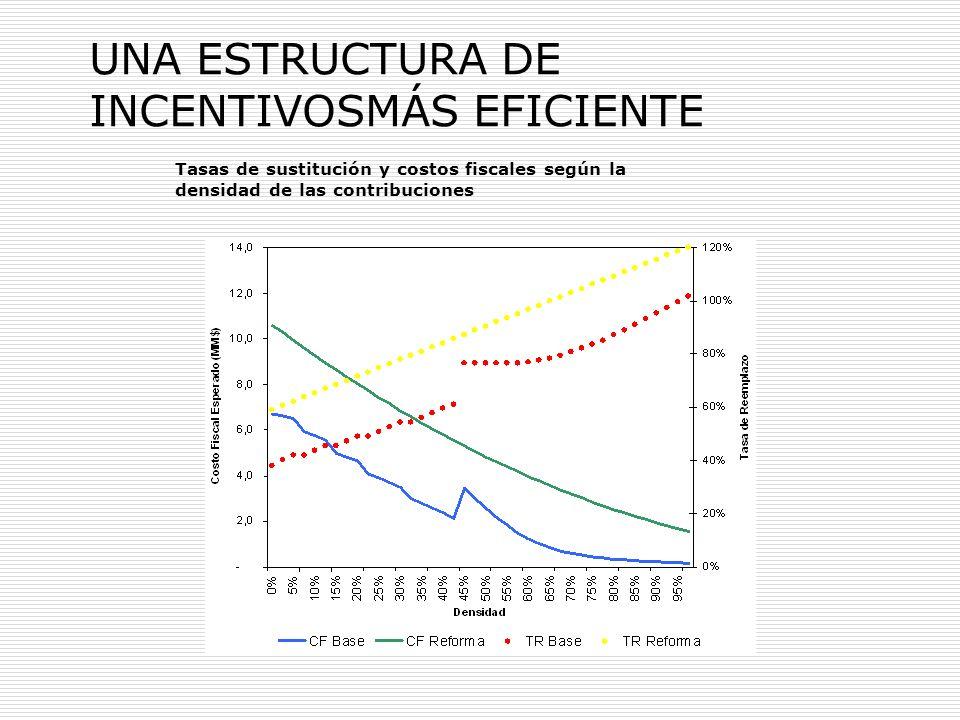 UNA ESTRUCTURA DE INCENTIVOSMÁS EFICIENTE