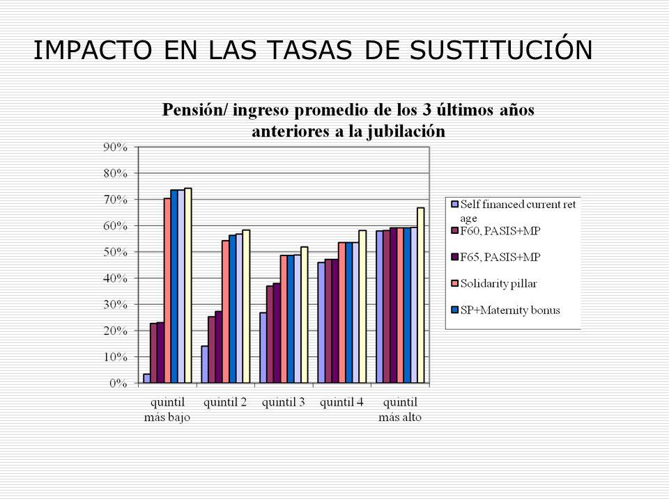 IMPACTO EN LAS TASAS DE SUSTITUCIÓN
