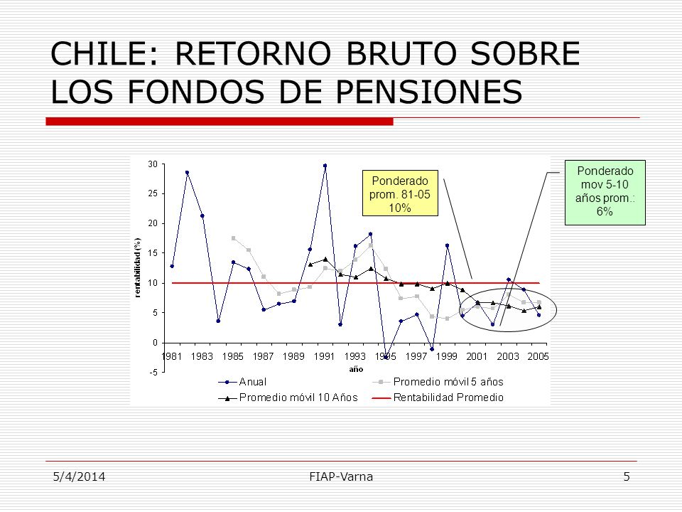 CHILE: RETORNO BRUTO SOBRE LOS FONDOS DE PENSIONES