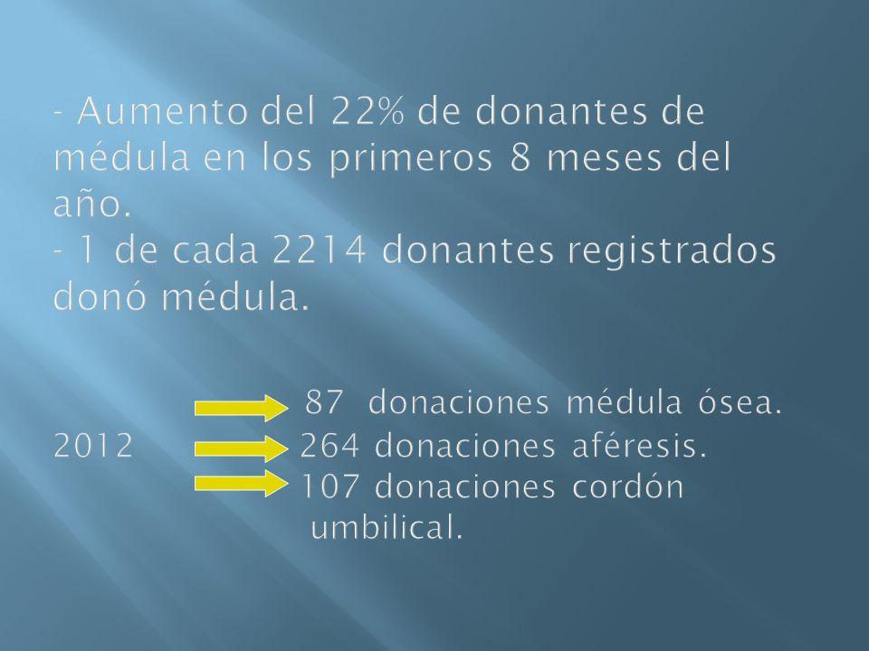 Aumento del 22% de donantes de médula en los primeros 8 meses del año