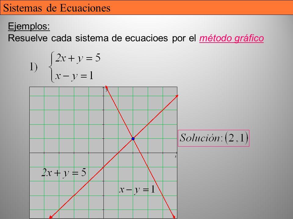Ejemplos: Resuelve cada sistema de ecuacioes por el método gráfico