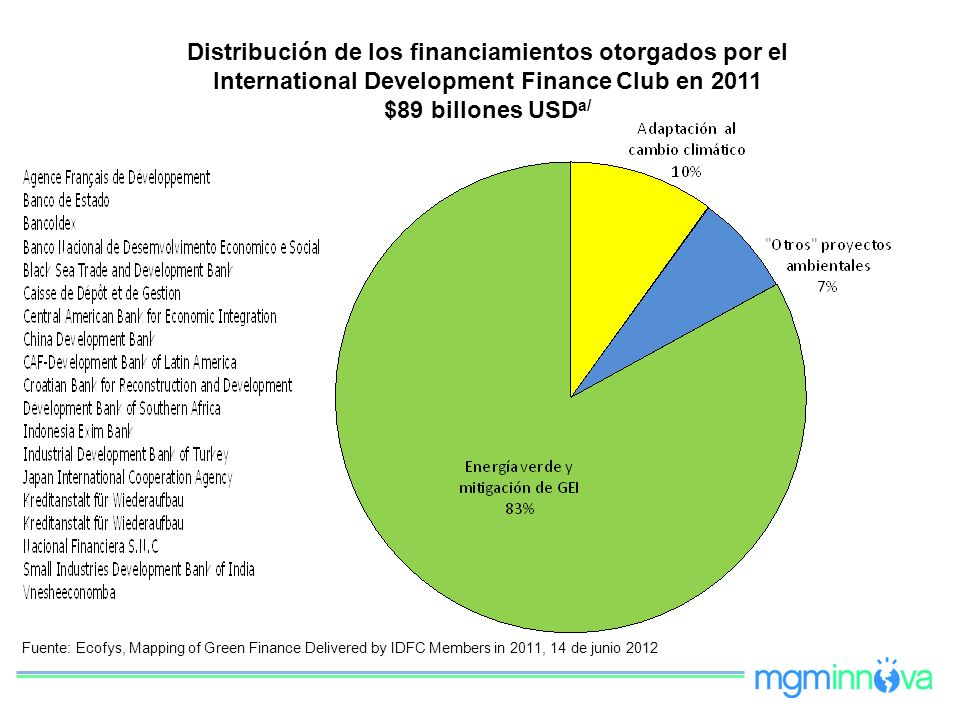 Distribución de los financiamientos otorgados por el International Development Finance Club en 2011 $89 billones USDa/