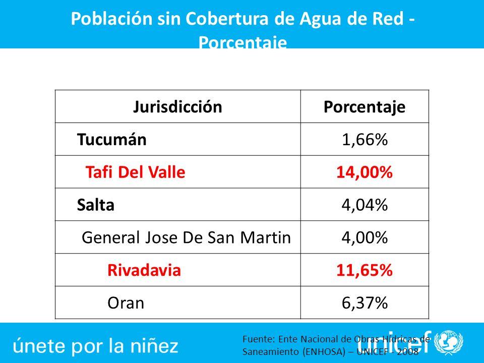 Población sin Cobertura de Agua de Red - Porcentaje
