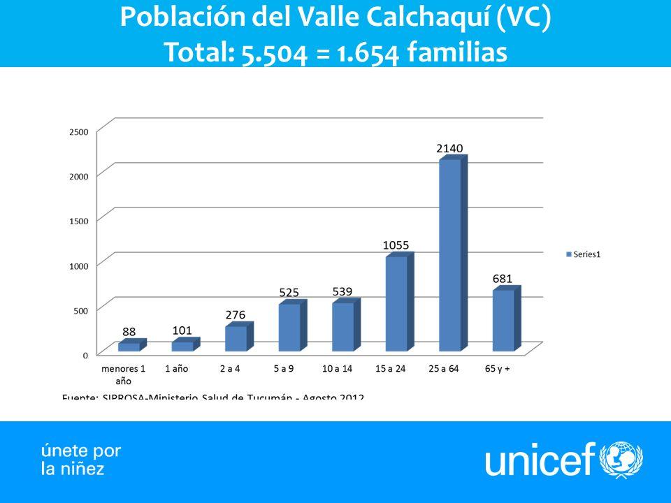 Población del Valle Calchaquí (VC)