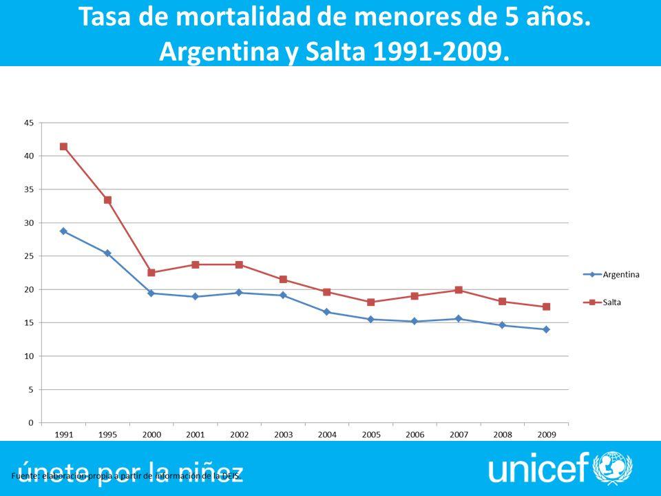 Tasa de mortalidad de menores de 5 años.