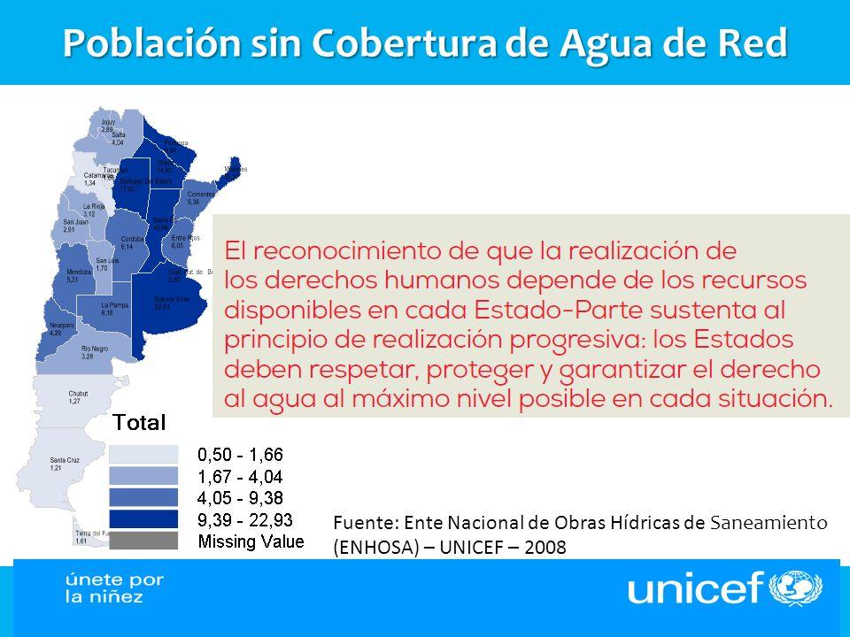 Población sin Cobertura de Agua de Red