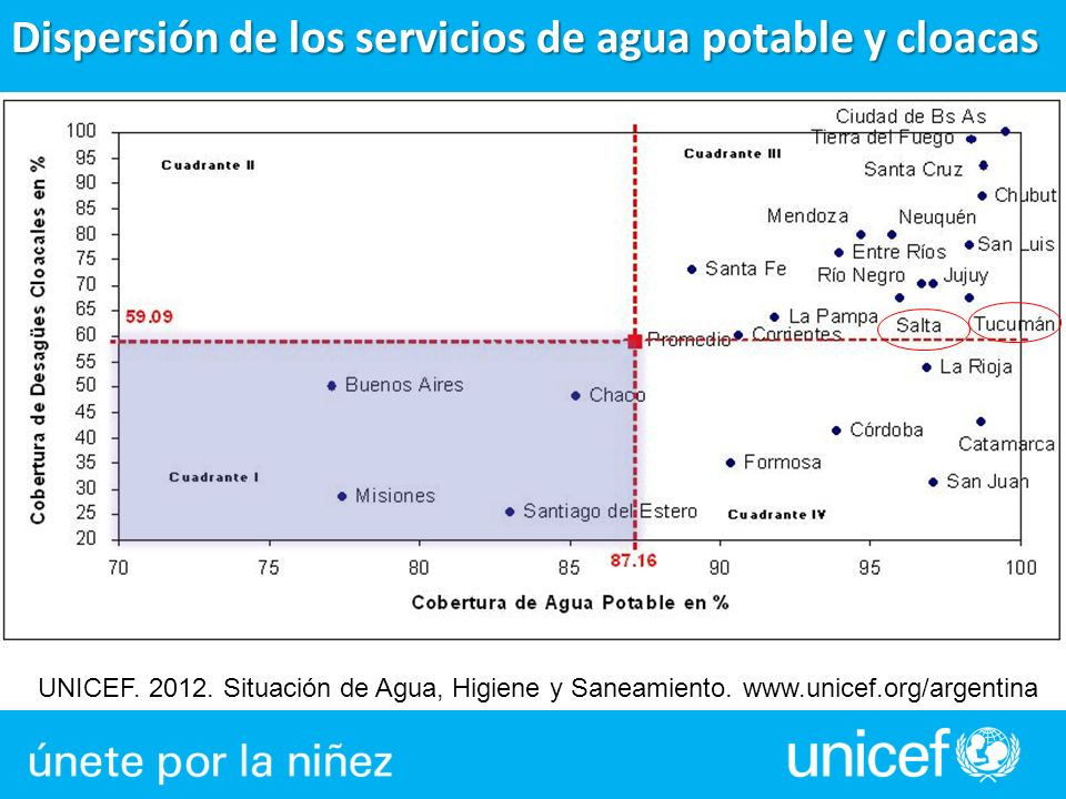 Dispersión de los servicios de agua potable y cloacas