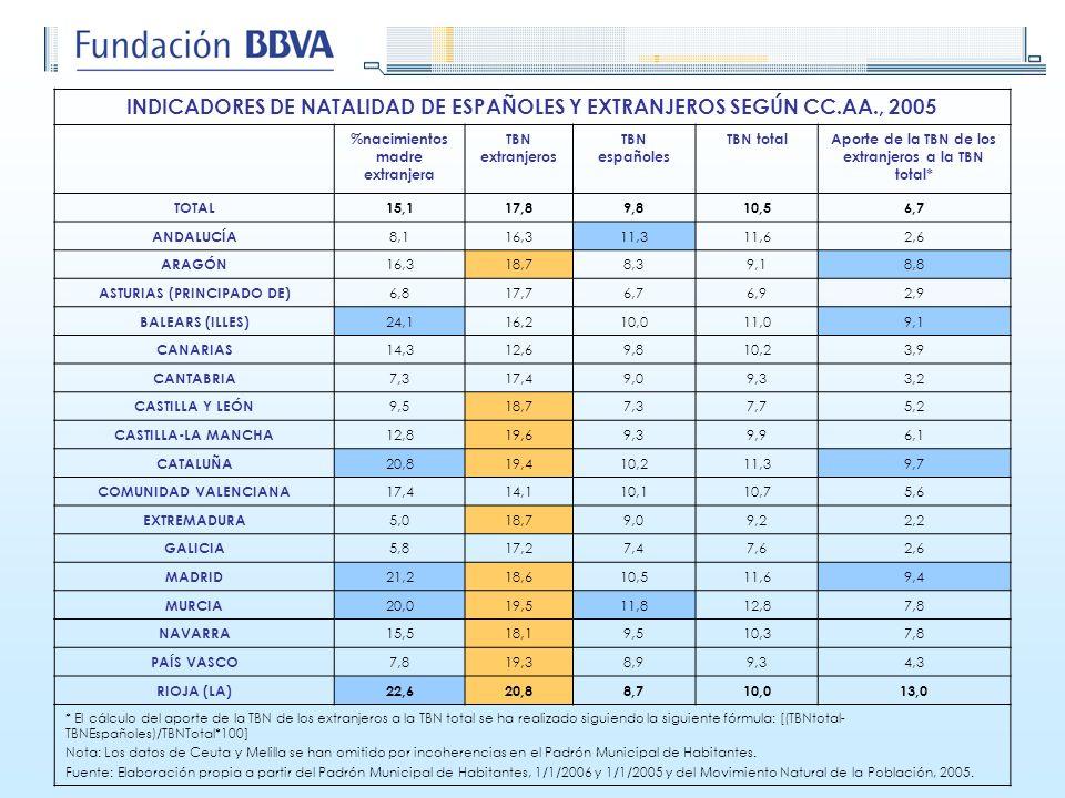 INDICADORES DE NATALIDAD DE ESPAÑOLES Y EXTRANJEROS SEGÚN CC.AA., 2005