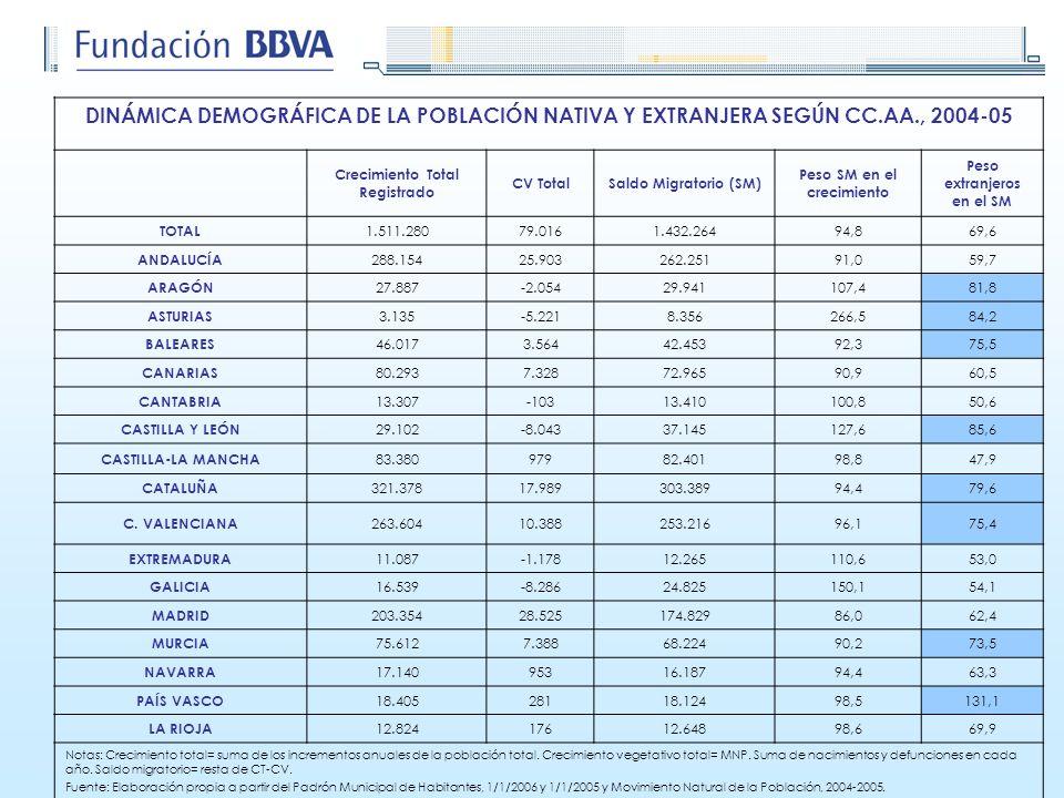 DINÁMICA DEMOGRÁFICA DE LA POBLACIÓN NATIVA Y EXTRANJERA SEGÚN CC. AA