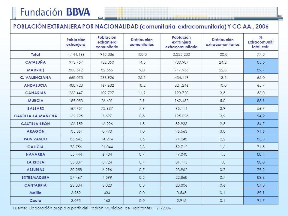 POBLACIÓN EXTRANJERA POR NACIONALIDAD (comunitaria-extracomunitaria) Y CC.AA., 2006