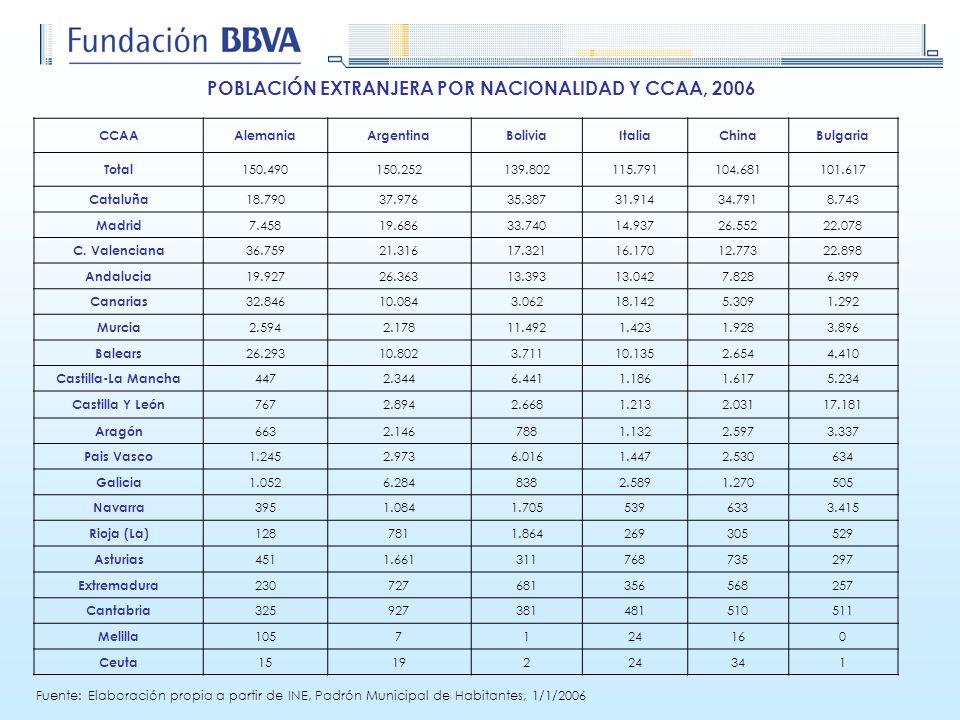 POBLACIÓN EXTRANJERA POR NACIONALIDAD Y CCAA, 2006