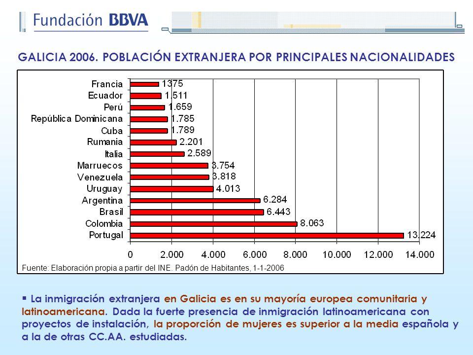 GALICIA 2006. POBLACIÓN EXTRANJERA POR PRINCIPALES NACIONALIDADES