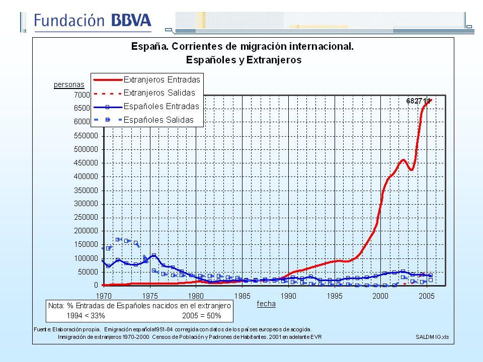 La intensidad inmigratoria de los últimos seis años (15 por mil) supera a la más álgida de nuestra historia como país de emigración bien fuera hacia América Latina a principios del siglo XX o la mas reciente hacia Europa a mediados del siglo pasado.